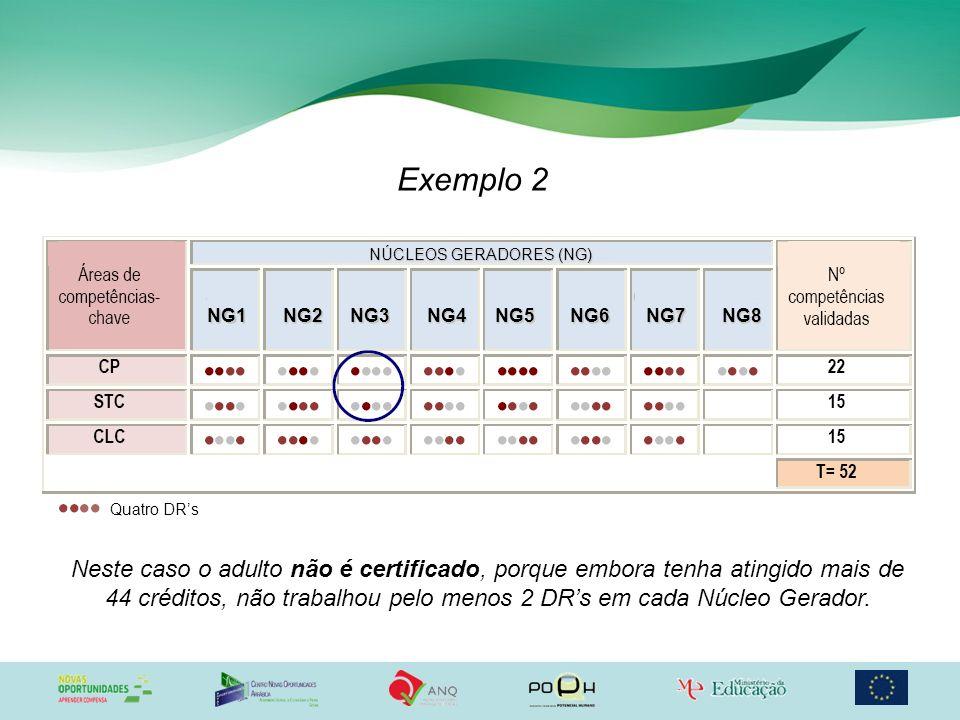 Exemplo 2 Neste caso o adulto não é certificado, porque embora tenha atingido mais de 44 créditos, não trabalhou pelo menos 2 DRs em cada Núcleo Gerad