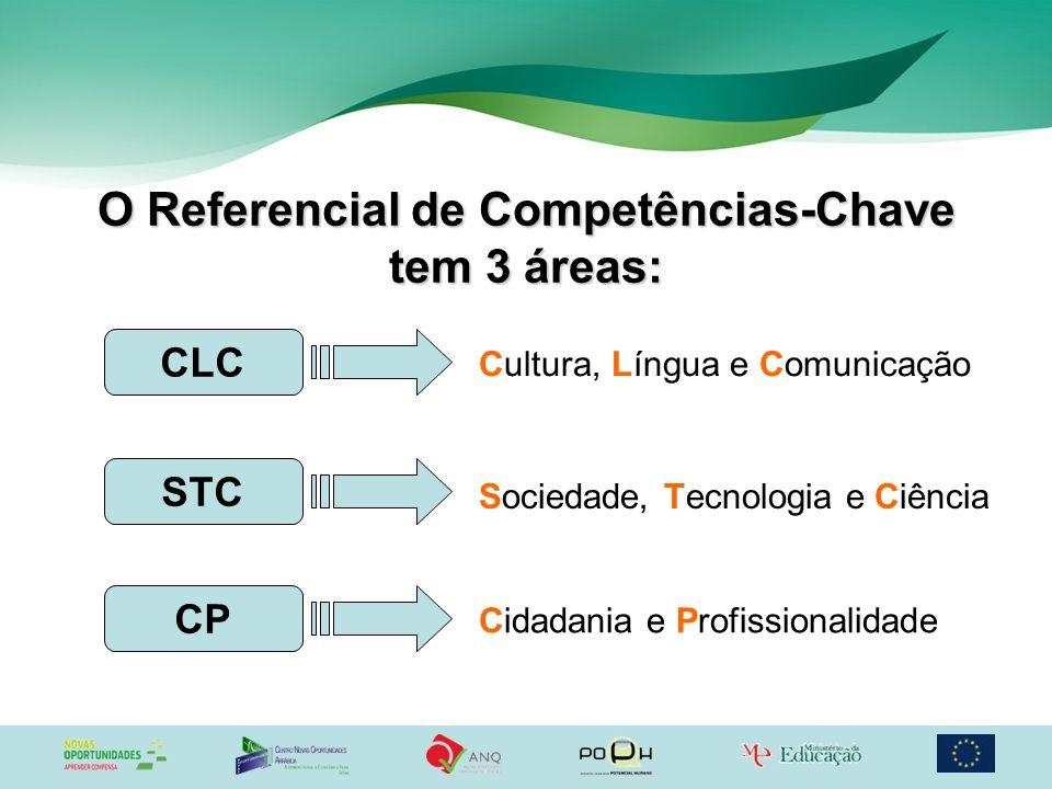 O Referencial de Competências-Chave tem 3 áreas: CLC STC CP Cultura, Língua e Comunicação Sociedade, Tecnologia e Ciência Cidadania e Profissionalidad