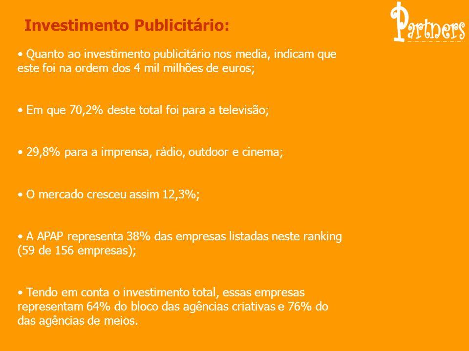 Investimento Publicitário: Quanto ao investimento publicitário nos media, indicam que este foi na ordem dos 4 mil milhões de euros; Em que 70,2% deste