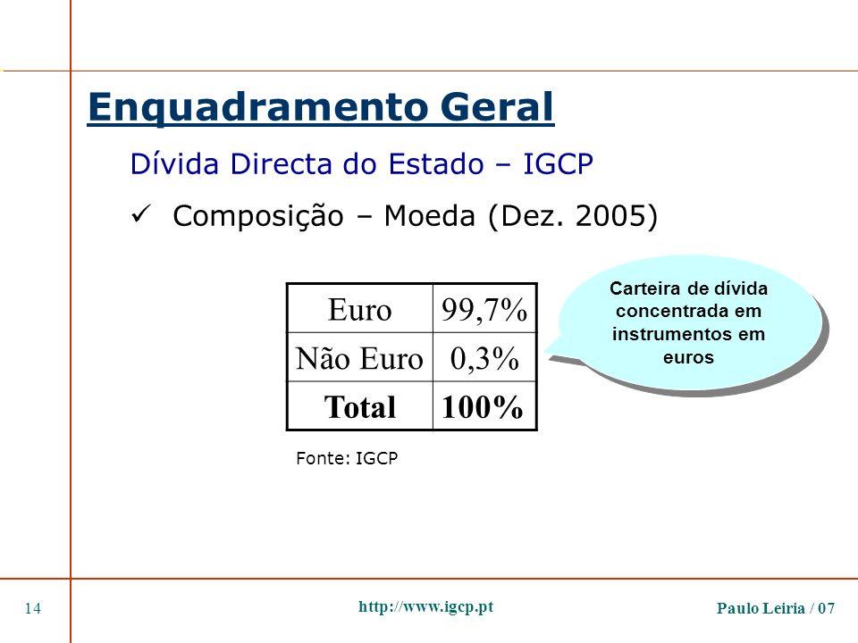 Paulo Leiria / 0714 http://www.igcp.pt Enquadramento Geral Dívida Directa do Estado – IGCP Composição – Moeda (Dez. 2005) Euro99,7% Não Euro0,3% Total