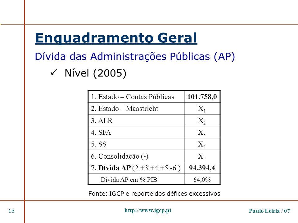 Paulo Leiria / 0716 http://www.igcp.pt Enquadramento Geral Dívida das Administrações Públicas (AP) Nível (2005) 1. Estado – Contas Públicas101.758,0 2