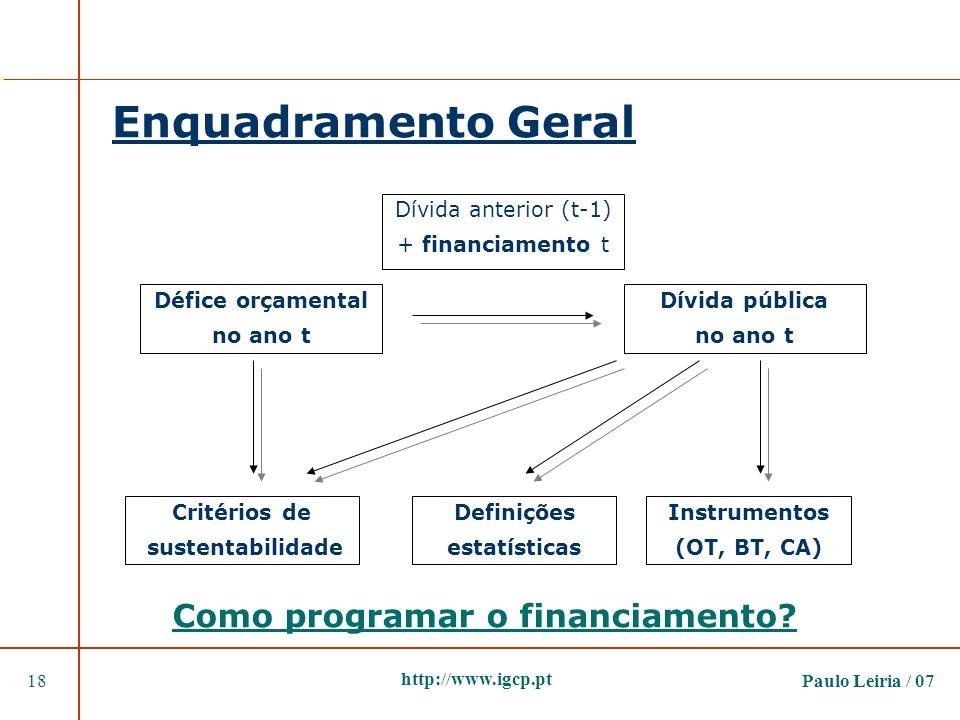 Paulo Leiria / 0718 http://www.igcp.pt Enquadramento Geral Défice orçamental no ano t Dívida pública no ano t Dívida anterior (t-1) + financiamento t