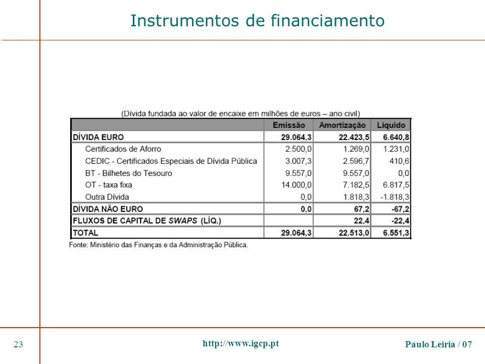 Paulo Leiria / 0723 http://www.igcp.pt Instrumentos de financiamento