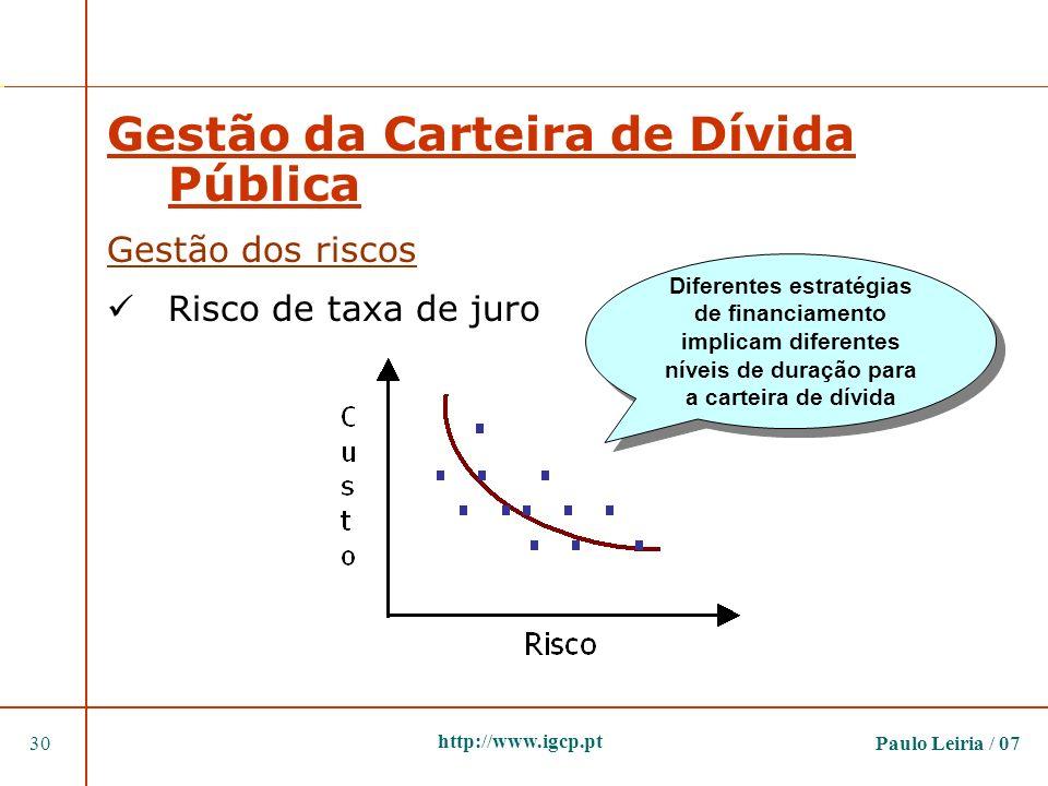 Paulo Leiria / 0730 http://www.igcp.pt Gestão da Carteira de Dívida Pública Gestão dos riscos Risco de taxa de juro Diferentes estratégias de financia