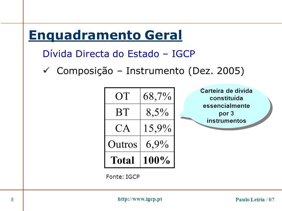 Paulo Leiria / 078 http://www.igcp.pt Enquadramento Geral Dívida Directa do Estado – IGCP Composição – Instrumento (Dez. 2005) OT68,7% BT8,5% CA15,9%