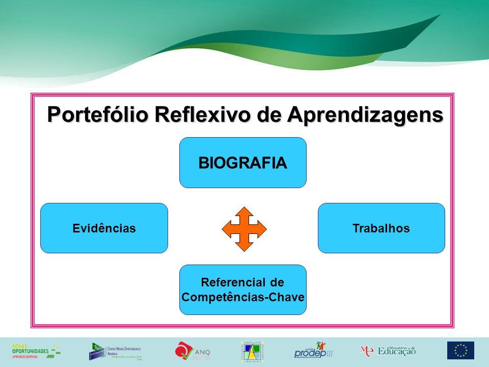 BIOGRAFIA Portefólio Reflexivo de Aprendizagens Evidências Referencial de Competências-Chave Trabalhos