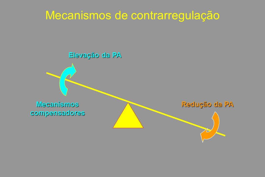 Mecanismos de contrarregulação Redução da PA Elevação da PA Mecanismoscompensadores