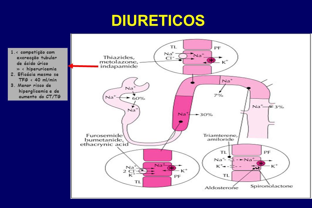 DIURETICOS 1.< competição com excrecção tubular de ácido úrico » < hiperuricemia 2.