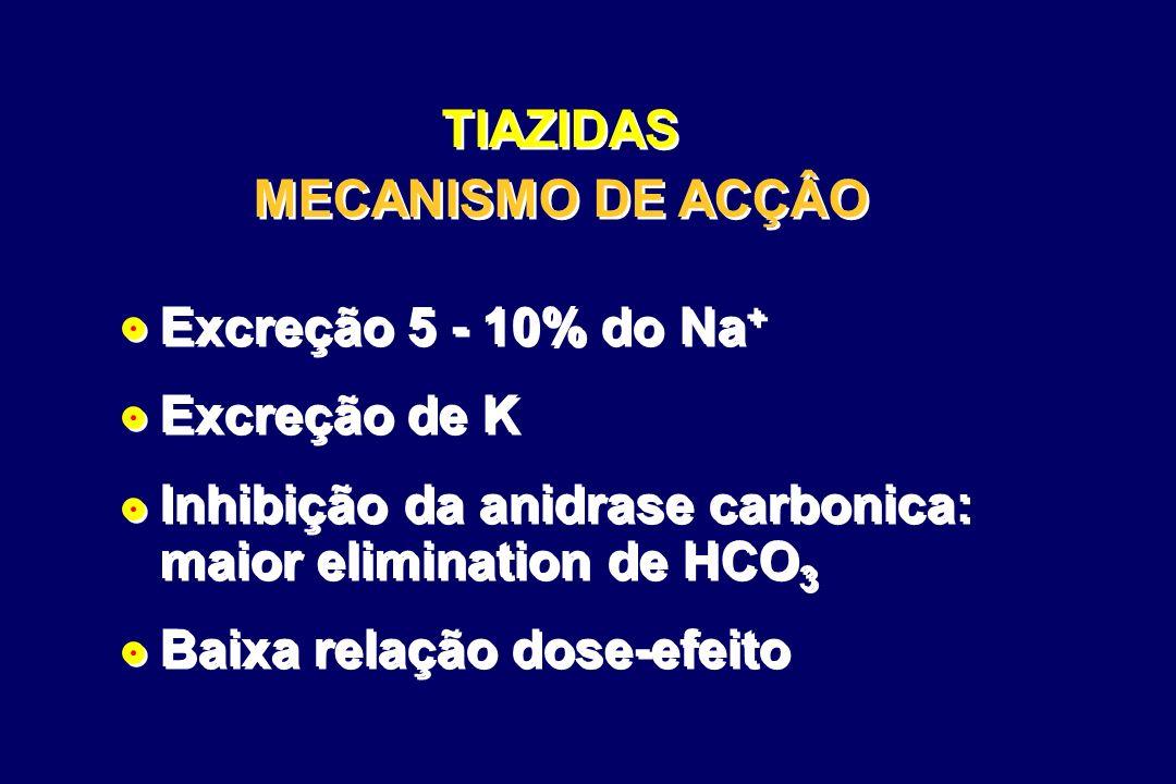 TIAZIDAS MECANISMO DE ACÇÂO Excreção 5 - 10% do Na + Excreção de K Inhibição da anidrase carbonica: maior elimination de HCO 3 Baixa relação dose-efeito Excreção 5 - 10% do Na + Excreção de K Inhibição da anidrase carbonica: maior elimination de HCO 3 Baixa relação dose-efeito