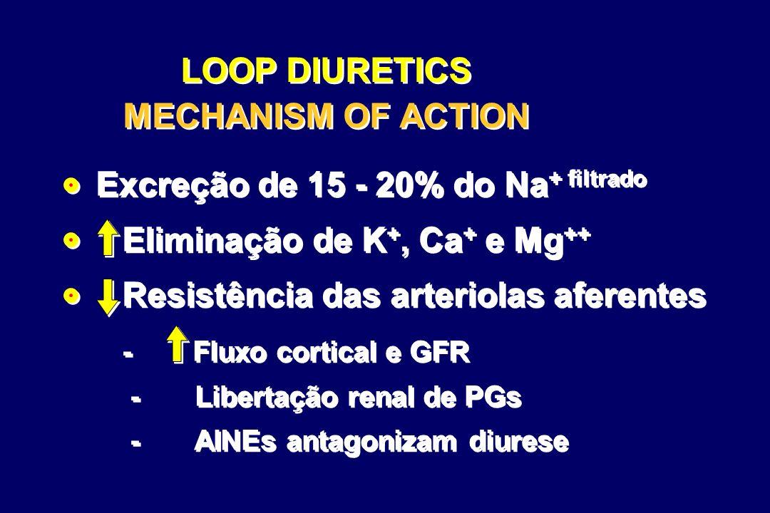 LOOP DIURETICS MECHANISM OF ACTION Excreção de 15 - 20% do Na + filtrado Eliminação de K +, Ca + e Mg ++ Resistência das arteriolas aferentes - Fluxo cortical e GFR - Libertação renal de PGs - AINEs antagonizam diurese Excreção de 15 - 20% do Na + filtrado Eliminação de K +, Ca + e Mg ++ Resistência das arteriolas aferentes - Fluxo cortical e GFR - Libertação renal de PGs - AINEs antagonizam diurese