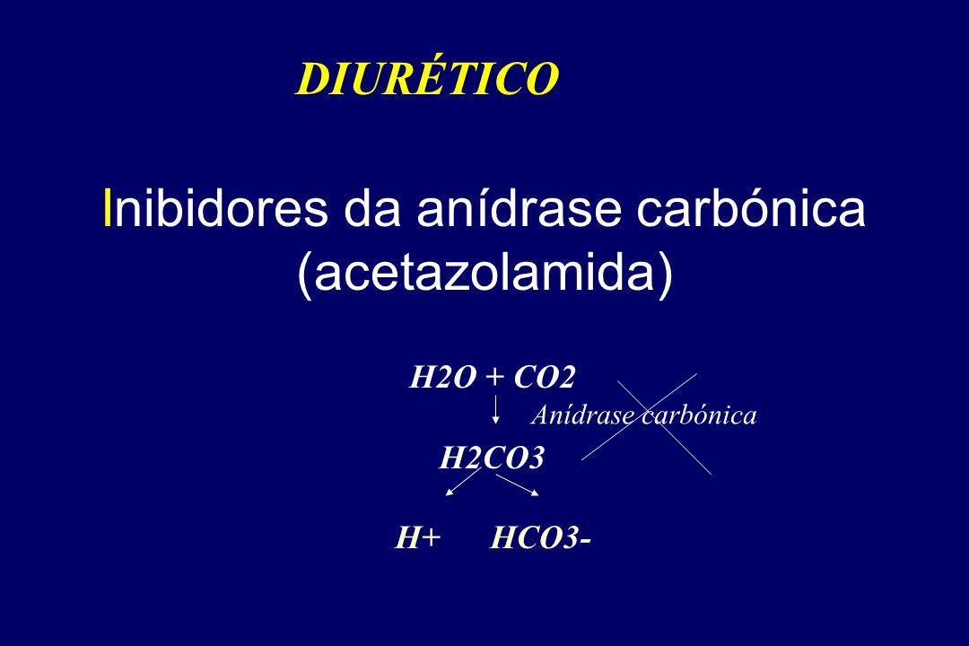 Inibidores da anídrase carbónica (acetazolamida) DIURÉTICO H2O + CO2 H2CO3 H+ HCO3- Anídrase carbónica