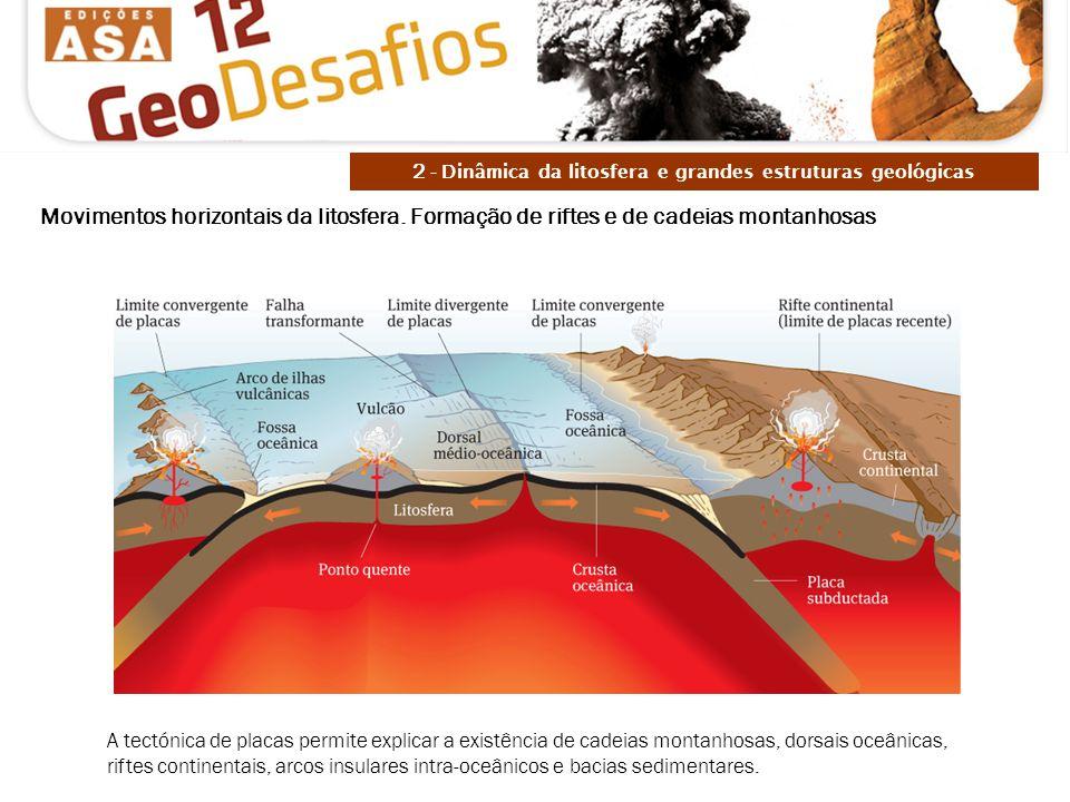 Movimentos horizontais da litosfera. Formação de riftes e de cadeias montanhosas A tectónica de placas permite explicar a existência de cadeias montan