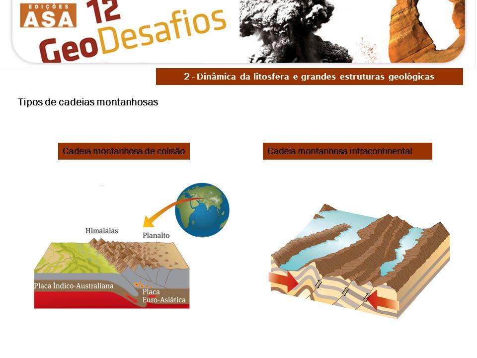 Cadeia montanhosa de colisãoCadeia montanhosa intracontinental 2 - Dinâmica da litosfera e grandes estruturas geológicas Tipos de cadeias montanhosas