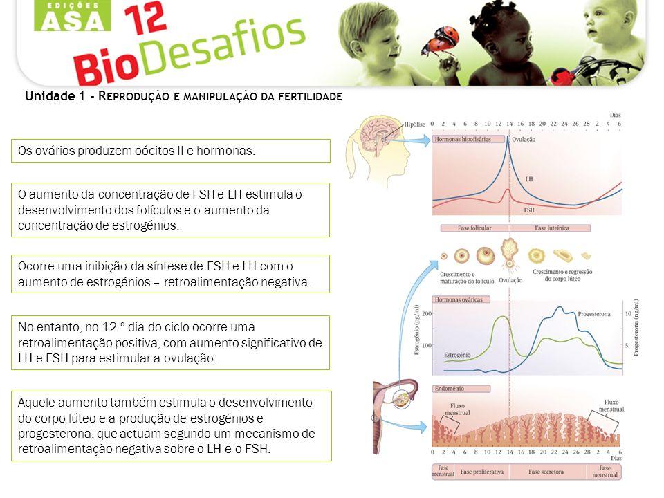 Unidade 1 - R EPRODUÇÃO E MANIPULAÇÃO DA FERTILIDADE Os ovários produzem oócitos II e hormonas. O aumento da concentração de FSH e LH estimula o desen