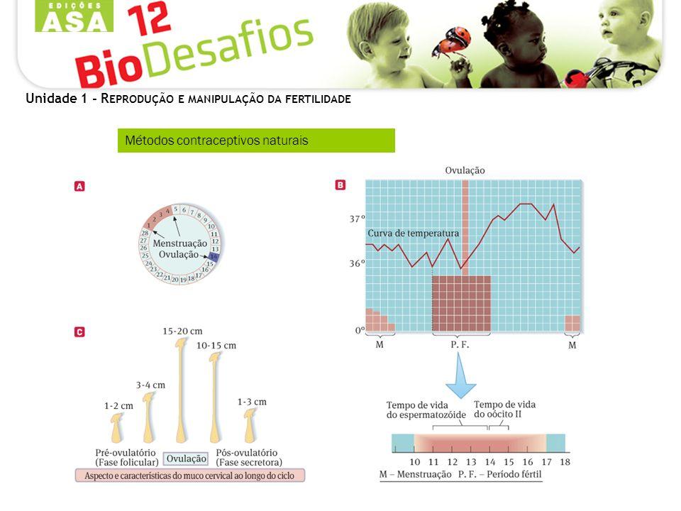 Unidade 1 - R EPRODUÇÃO E MANIPULAÇÃO DA FERTILIDADE Métodos contraceptivos naturais