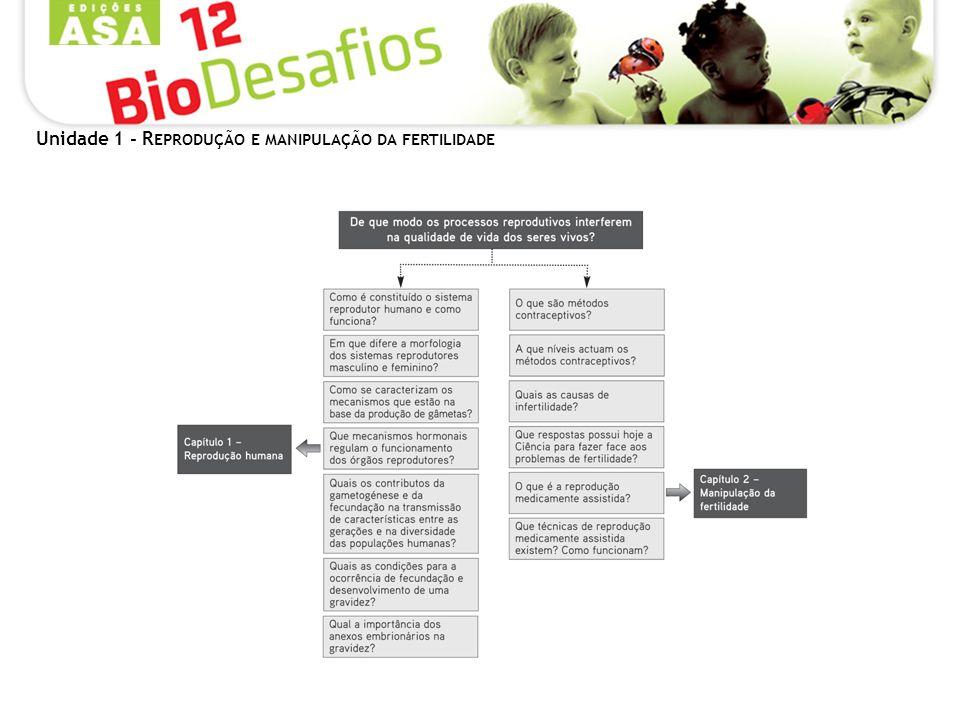 Unidade 1 - R EPRODUÇÃO E MANIPULAÇÃO DA FERTILIDADE