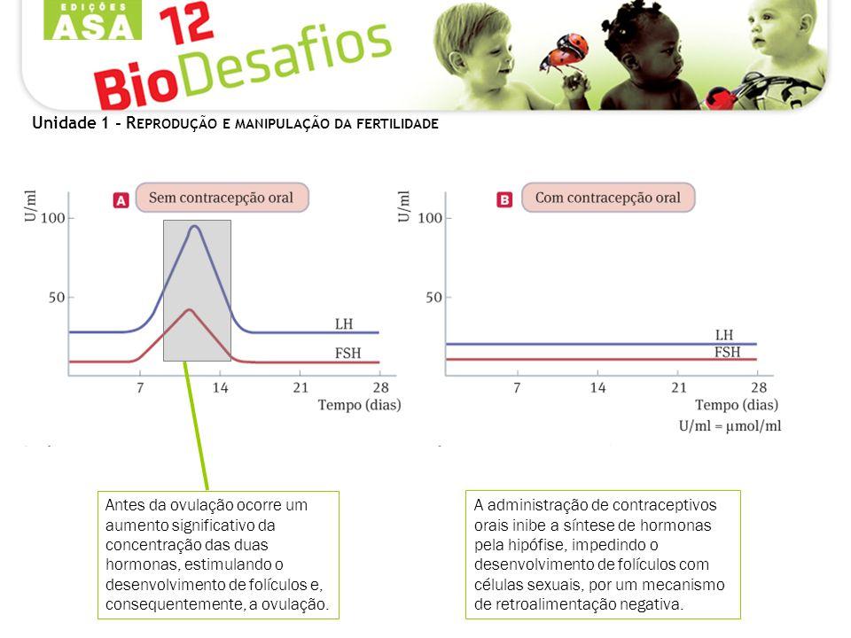 Unidade 1 - R EPRODUÇÃO E MANIPULAÇÃO DA FERTILIDADE Antes da ovulação ocorre um aumento significativo da concentração das duas hormonas, estimulando o desenvolvimento de folículos e, consequentemente, a ovulação.