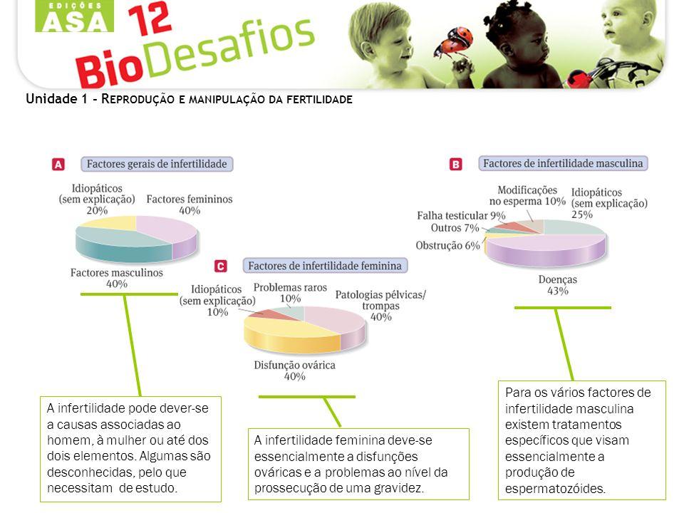 Unidade 1 - R EPRODUÇÃO E MANIPULAÇÃO DA FERTILIDADE Para os vários factores de infertilidade masculina existem tratamentos específicos que visam esse