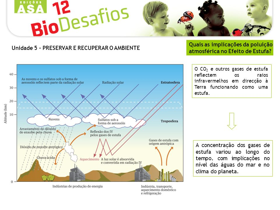 Quais as implicações da poluição atmosférica no Efeito de Estufa? A concentração dos gases de estufa variou ao longo do tempo, com implicações no níve