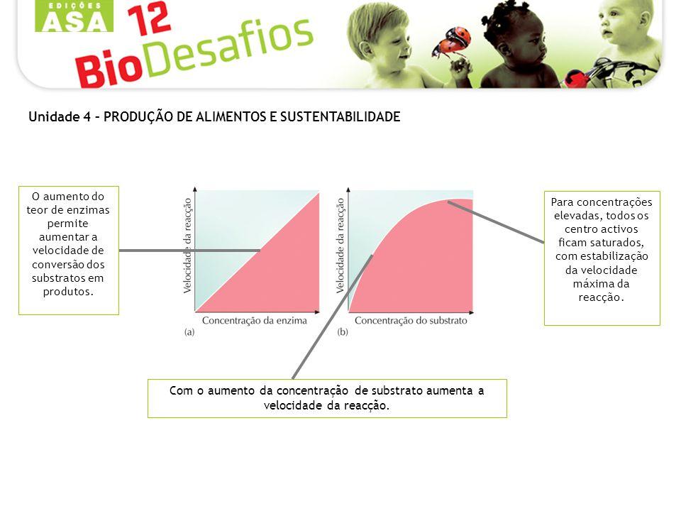 Com o aumento da concentração de substrato aumenta a velocidade da reacção. Para concentrações elevadas, todos os centro activos ficam saturados, com