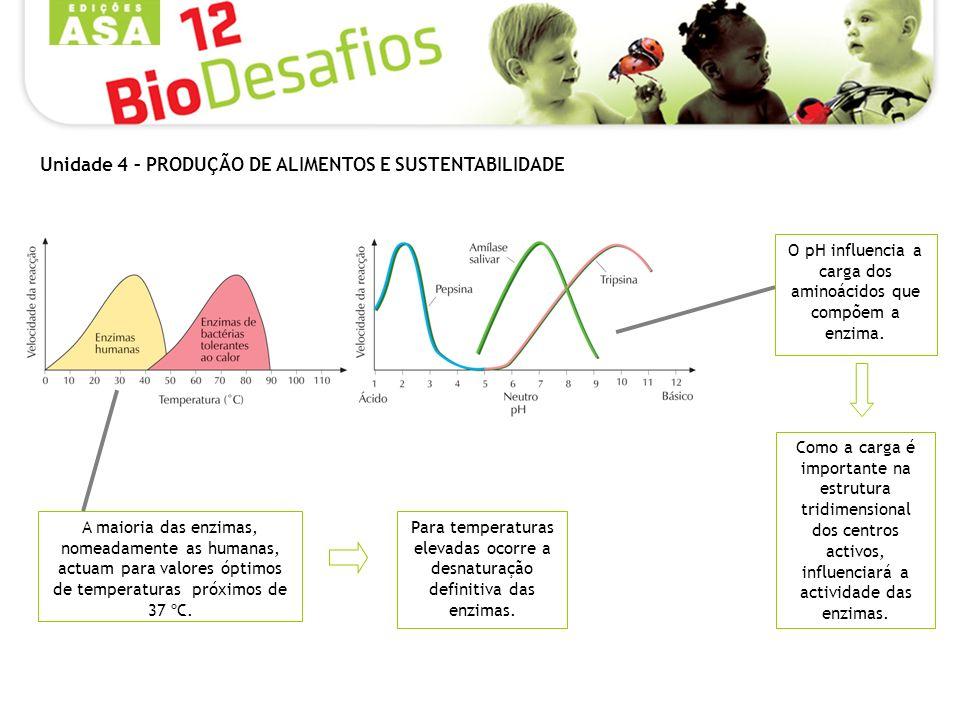 O pH influencia a carga dos aminoácidos que compõem a enzima. A maioria das enzimas, nomeadamente as humanas, actuam para valores óptimos de temperatu