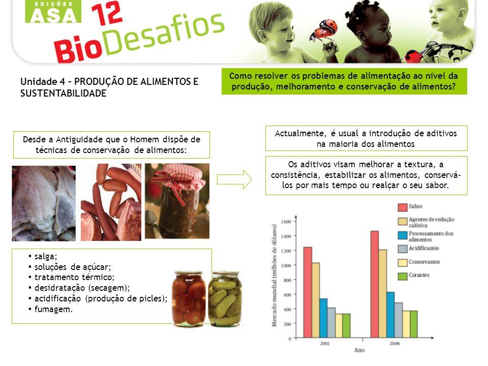 Como resolver os problemas de alimentação ao nível da produção, melhoramento e conservação de alimentos? Actualmente, é usual a introdução de aditivos