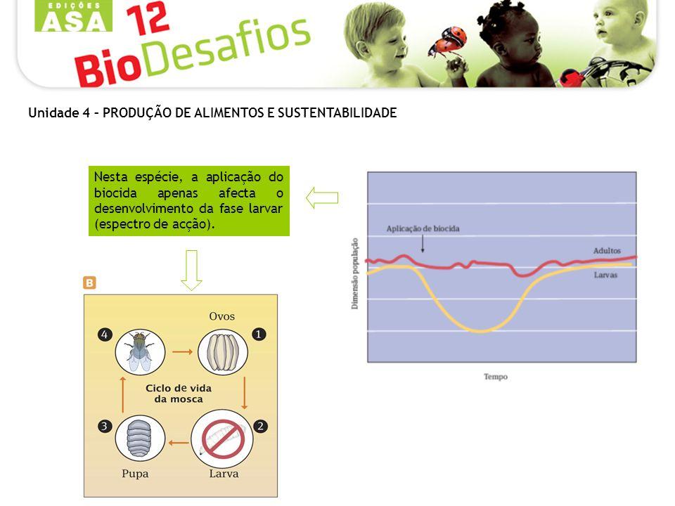 Nesta espécie, a aplicação do biocida apenas afecta o desenvolvimento da fase larvar (espectro de acção). Unidade 4 – PRODUÇÃO DE ALIMENTOS E SUSTENTA