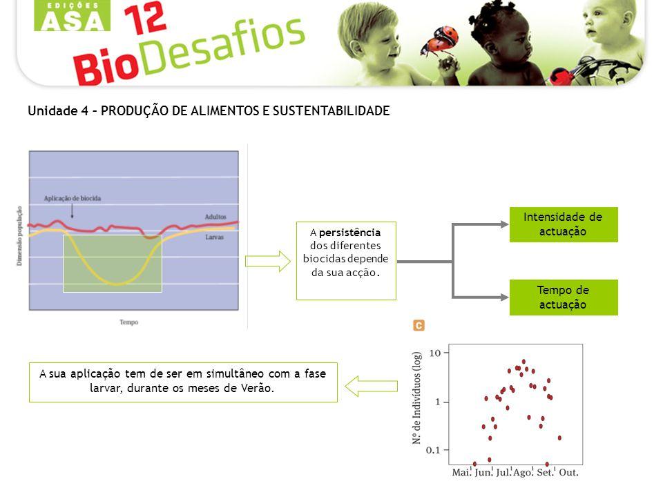 A persistência dos diferentes biocidas depende da sua acção. Intensidade de actuação Tempo de actuação A sua aplicação tem de ser em simultâneo com a