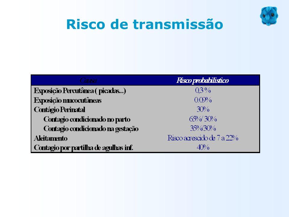 Risco de transmissão