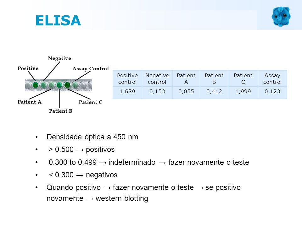 Positive control Negative control Patient A Patient B Patient C Assay control 1,6890,1530,0550,4121,9990,123 Densidade óptica a 450 nm > 0.500 positiv