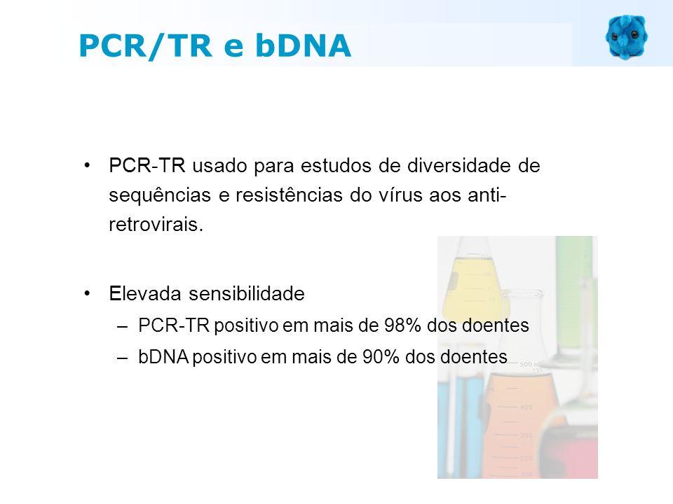 PCR-TR usado para estudos de diversidade de sequências e resistências do vírus aos anti- retrovirais. Elevada sensibilidade –PCR-TR positivo em mais d