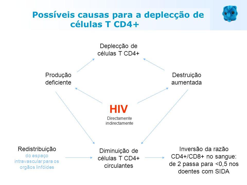 Deplecção de células T CD4+ Produção deficiente Destruição aumentada Diminuição de células T CD4+ circulantes Redistribuição do espaço intravascular p