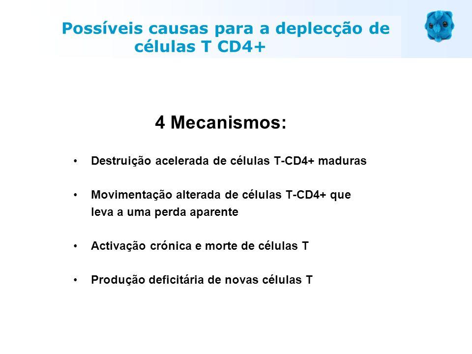 4 Mecanismos: Destruição acelerada de células T-CD4+ maduras Movimentação alterada de células T-CD4+ que leva a uma perda aparente Activação crónica e