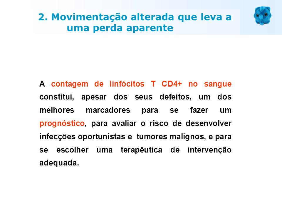 A contagem de linfócitos T CD4+ no sangue constitui, apesar dos seus defeitos, um dos melhores marcadores para se fazer um prognóstico, para avaliar o