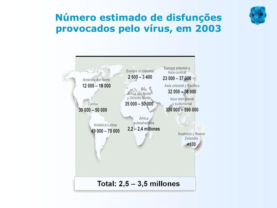 Número estimado de disfunções provocados pelo vírus, em 2003