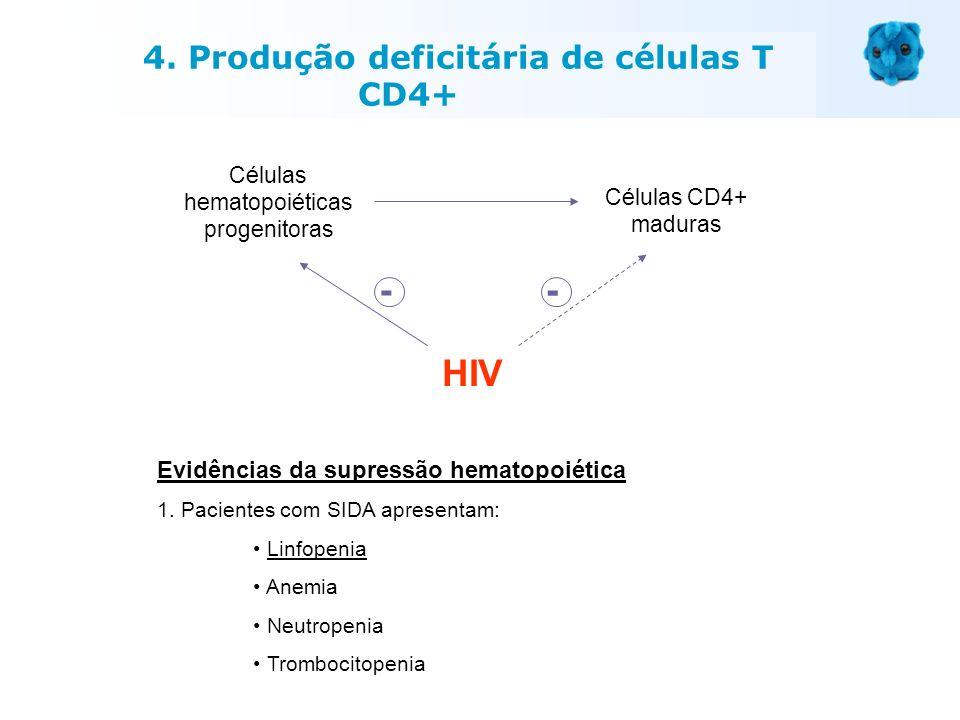 Evidências da supressão hematopoiética 1. Pacientes com SIDA apresentam: Linfopenia Anemia Neutropenia Trombocitopenia Células hematopoiéticas progeni