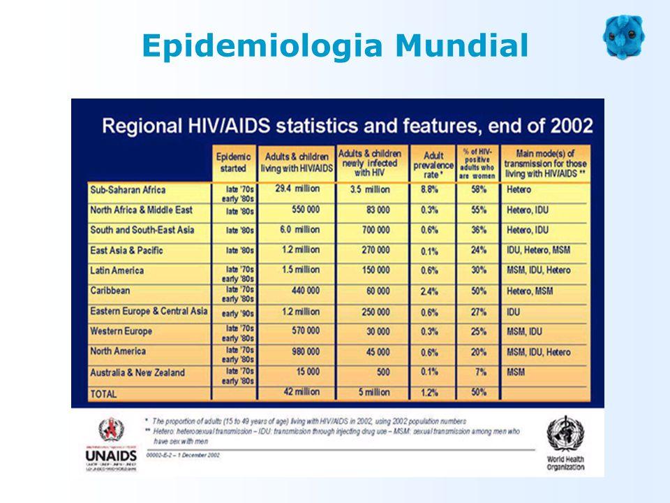 Transmissão Sexual - Heterossexual - modo mais comum de infecção no mundo (sobretudo nos países em desenvolvimento) - Homossexual Transmissão por sangue e Hemoderivados - Hemotransfusões (Hemofílicos: menos de 1% dos casos) - Hemoderivados (+/- 1% dos casos) - Transplantes - Compartilhar utensílios de injecção - Toxicodependentes (+/- 25% dos casos) Transmissão Materno - Fetal/Infantil - in utero - via transplacentária - durante o parto - ingestão de leite materno contaminado + comuns Transmissão