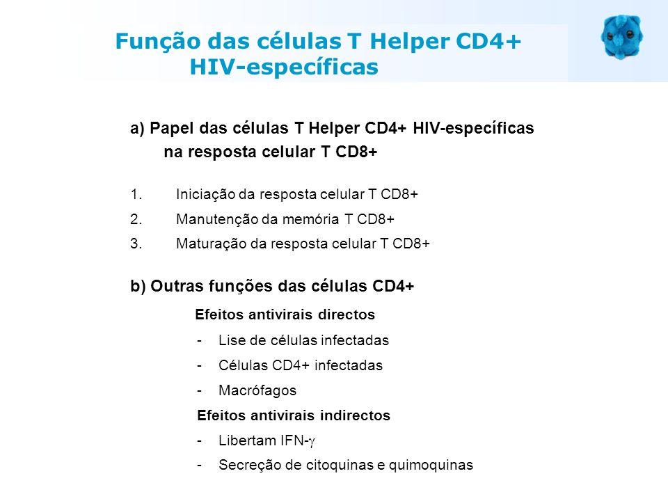 Função das células T Helper CD4+ HIV-específicas a) Papel das células T Helper CD4+ HIV-específicas na resposta celular T CD8+ 1. Iniciação da respost