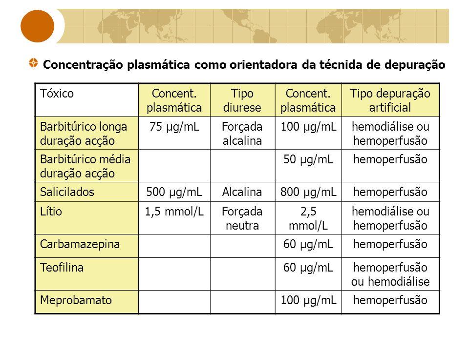 TóxicoConcent. plasmática Tipo diurese Concent. plasmática Tipo depuração artificial Barbitúrico longa duração acção 75 μg/mLForçada alcalina 100 μg/m