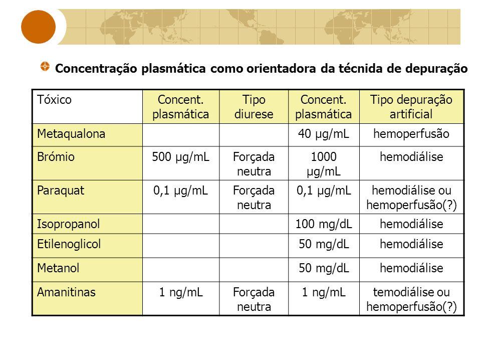 TóxicoConcent. plasmática Tipo diurese Concent. plasmática Tipo depuração artificial Metaqualona40 μg/mLhemoperfusão Brómio500 μg/mLForçada neutra 100