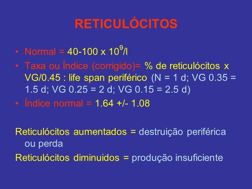 RETICULÓCITOS Normal = 40-100 x 10 9 /l Taxa ou Índice (corrigido)= % de reticulócitos x VG/0.45 : life span periférico (N = 1 d; VG 0.35 = 1.5 d; VG