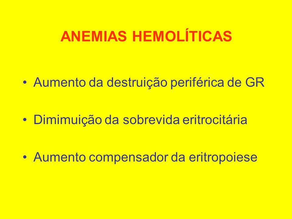 ANEMIAS HEMOLÍTICAS Aumento da destruição periférica de GR Dimimuição da sobrevida eritrocitária Aumento compensador da eritropoiese