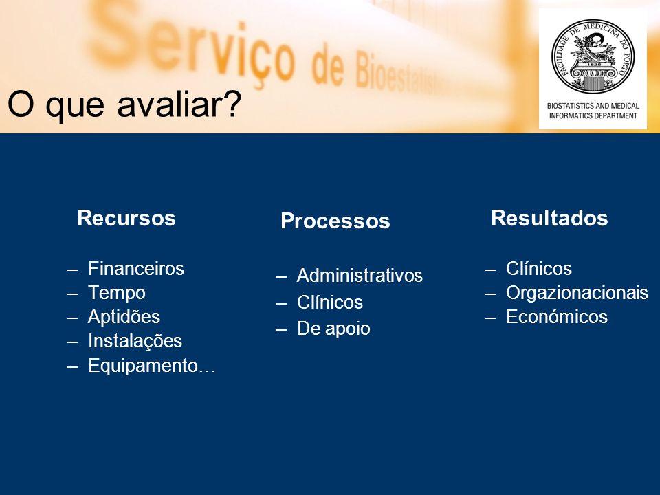O que avaliar? Recursos –Financeiros –Tempo –Aptidões –Instalações –Equipamento… Resultados –Clínicos –Orgazionacionais –Económicos Processos –Adminis