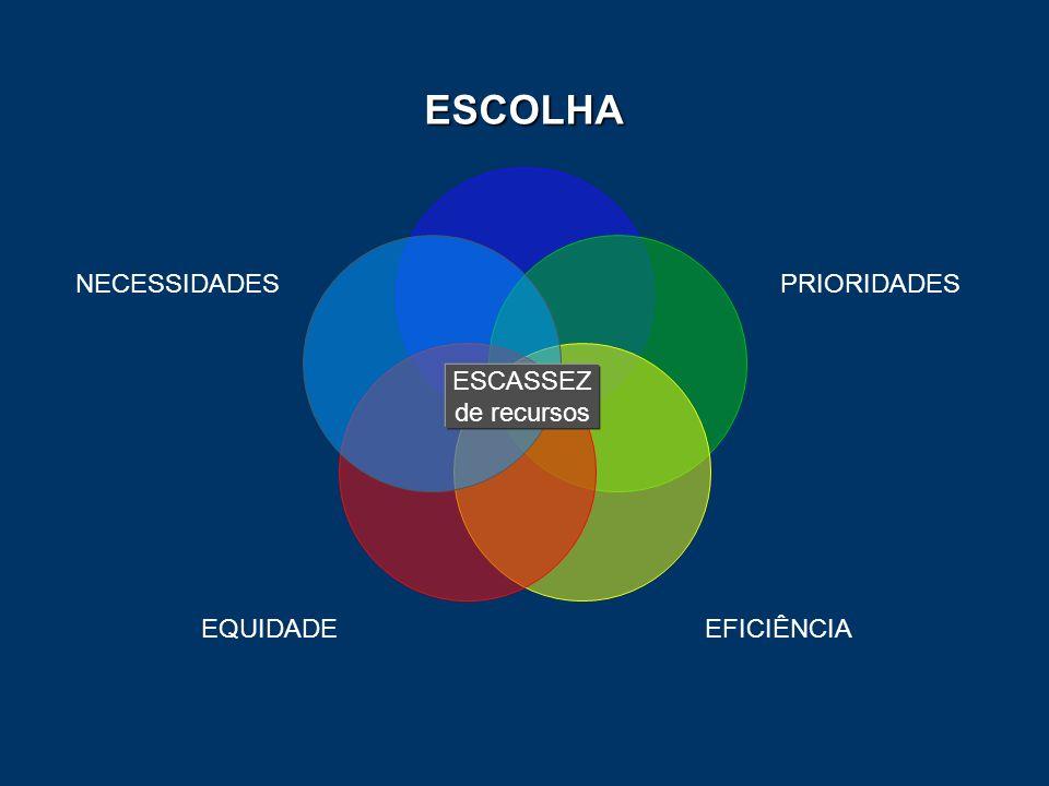 ESCOLHA PRIORIDADES EFICIÊNCIA EQUIDADE NECESSIDADES ESCASSEZ de recursos