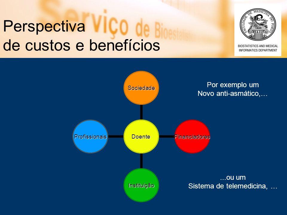 Perspectiva de custos e benefícios Doente Sociedade Financiadores Instituição Profissionais Por exemplo um Novo anti-asmático,…...ou um Sistema de tel