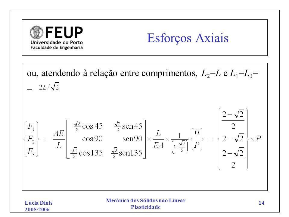 Lúcia Dinis 2005/2006 Mecânica dos Sólidos não Linear Plasticidade 14 Esforços Axiais ou, atendendo à relação entre comprimentos, L 2 =L e L 1 =L 3 =