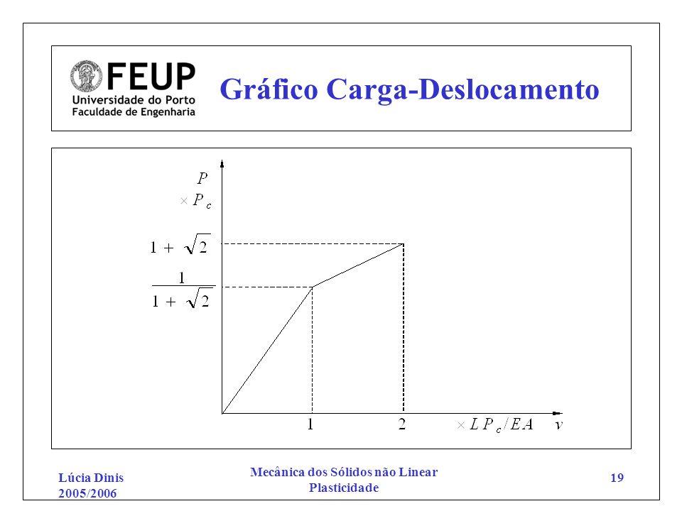 Lúcia Dinis 2005/2006 Mecânica dos Sólidos não Linear Plasticidade 19 Gráfico Carga-Deslocamento