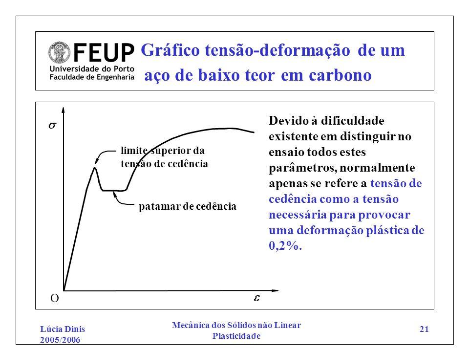 Lúcia Dinis 2005/2006 Mecânica dos Sólidos não Linear Plasticidade 21 Gráfico tensão-deformação de um aço de baixo teor em carbono O limite superior d