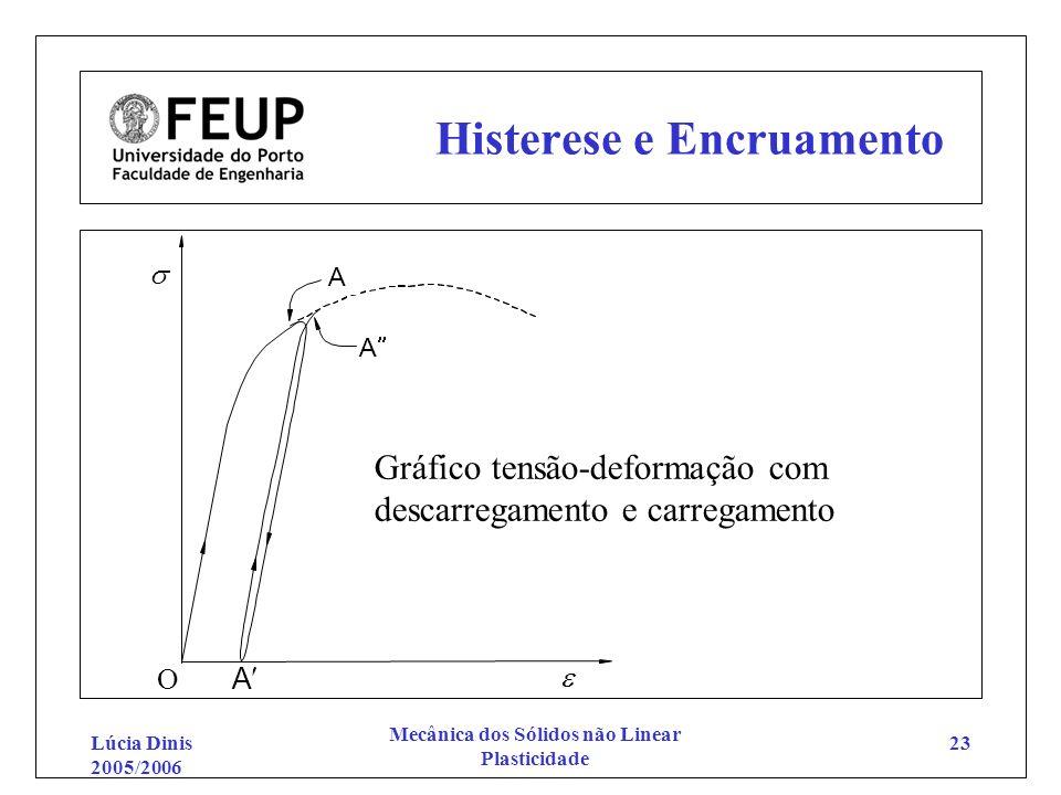 Lúcia Dinis 2005/2006 Mecânica dos Sólidos não Linear Plasticidade 23 Histerese e Encruamento O A A A Gráfico tensão-deformação com descarregamento e