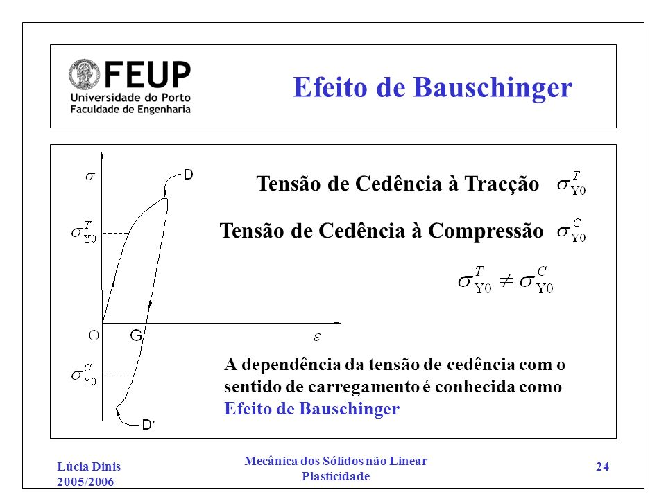 Lúcia Dinis 2005/2006 Mecânica dos Sólidos não Linear Plasticidade 24 Efeito de Bauschinger Tensão de Cedência à Tracção Tensão de Cedência à Compress
